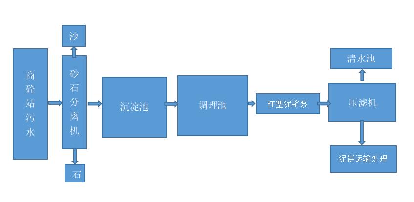 商砼站污水处理工艺流程